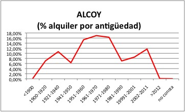 ALCOY ALQUILER.jpg