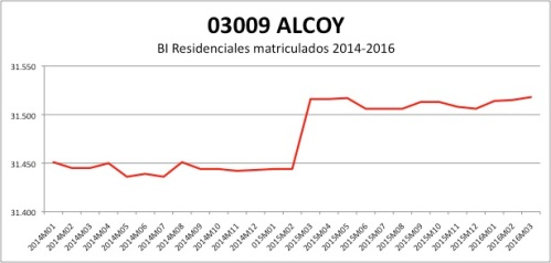 ALCOY CATASTRO 2014-2016
