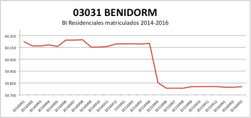 BENIDORM CATASTRO 2014-2016