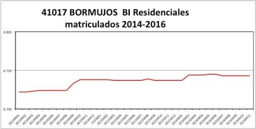 BORMUJOS CATASTRO 2014-2016.jpg