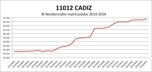 cadiz-catastro-2014-2016