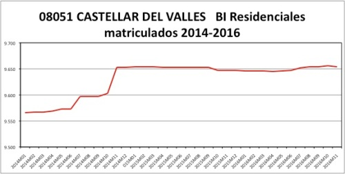 castellar-catastro-2014-2016