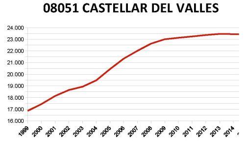castellar-del-valles-ine