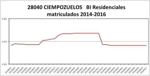 ciempozuelos-catastro-2014-2016