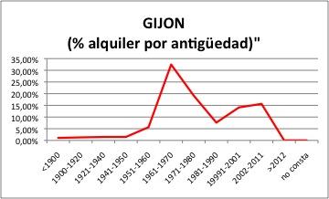 GIJON ALQUILER