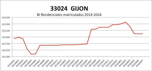 GIJON CATASTRO 2014-2016.jpg