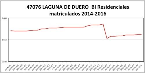 laguna-de-duero-catastro-2014-2016