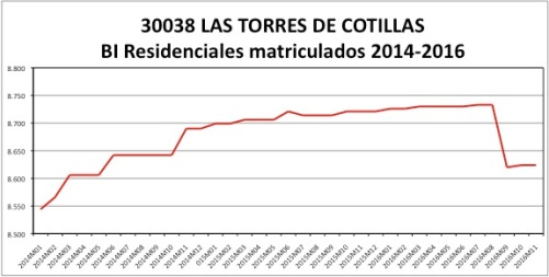 las-torres-de-cotillas-catastro-2014-2016