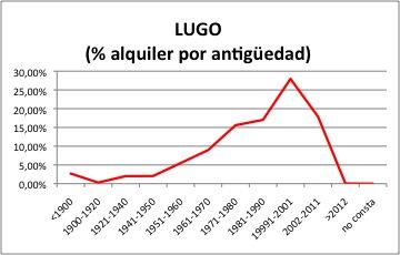 lugo-alquiler