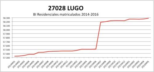 lugo-catastro-2014-2016