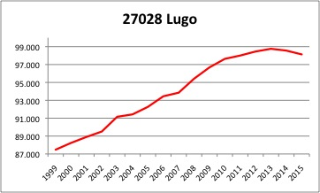 lugo-ine