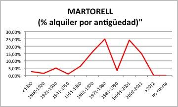MARTORELL ALQUILER