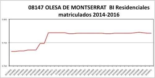 olesa-de-montserrat-catastro-2014-2016
