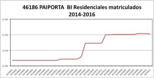 paiporta-catastro-2014-2016