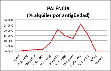 Palencia ALQUILER