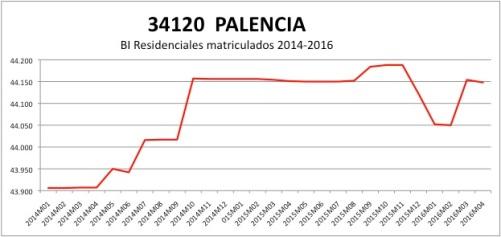 PALENCIA CATASTRO 2014-2016
