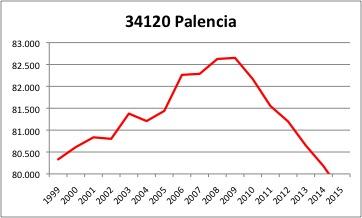 Palencia INE