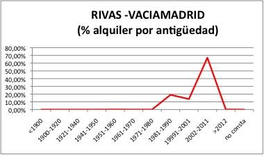 Rivas-Vaciamadrid ALQUILER