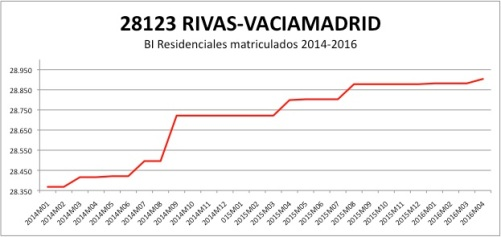 RIVAS-VACIAMADRID CATASTRO 2014-2016