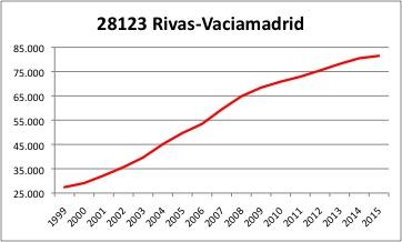 Rivas-Vaciamadrid INE