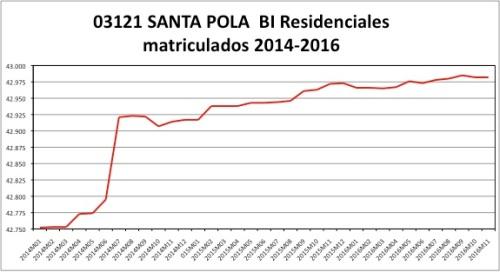 santa-pola-catastro-2014-2016