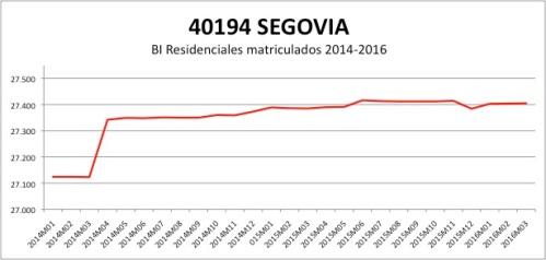 SEGOVIA CATASTRO 2014-2016