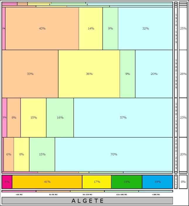 tabla ALGETE  2.121996e-314dad+tamaño edificacion