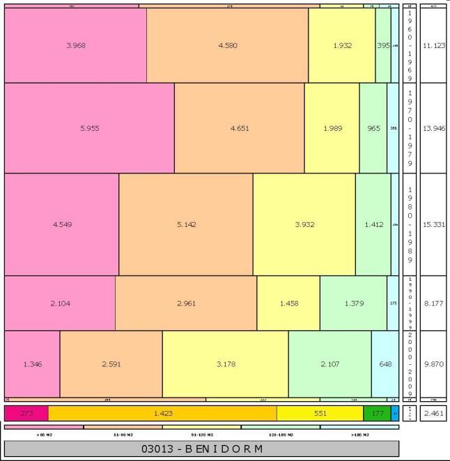 tabla BENIDORM edad+tamaño edificacion