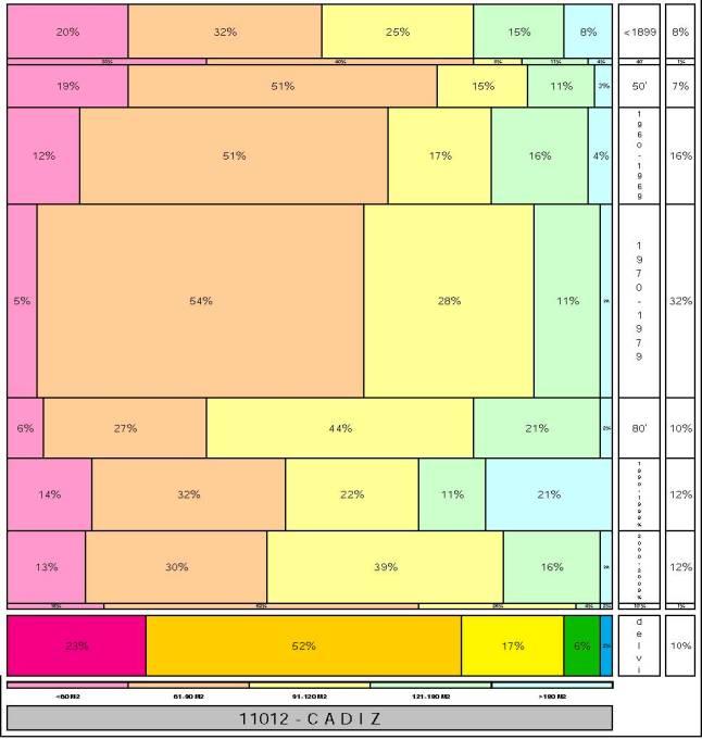 tabla-cadiz-2-121996e-314dadtaman%cc%83o-edificacion