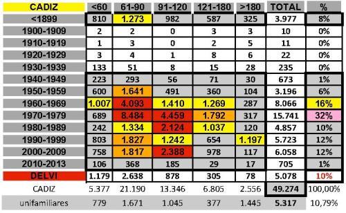 tabla CADIZ 2edad+tamaño edificacion.jpg