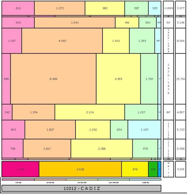 tabla-cadiz-edadtaman%cc%83o-edificacion