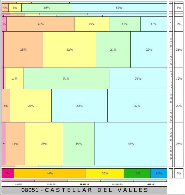 tabla CASTELLAR DEL VALLES 2.121996e-314dad+tamaño edificacion