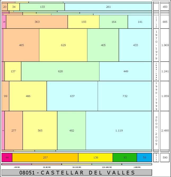 tabla CASTELLAR DEL VALLES edad+tamaño edificacion