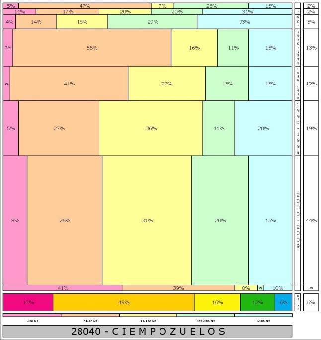tabla CIEMPOZUELOS 2.121996e-314dad+tamaño edificacion