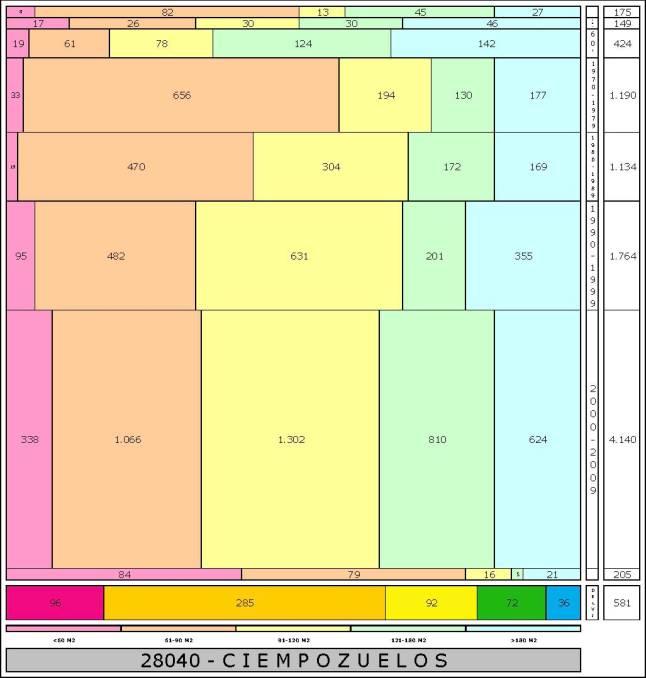 tabla CIEMPOZUELOS edad+tamaño edificacion
