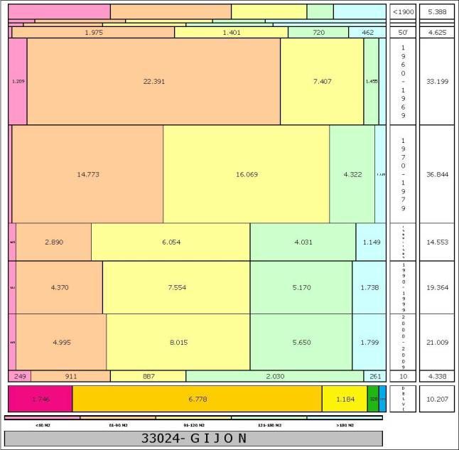 tabla GIJON edad+tamaño edificacion