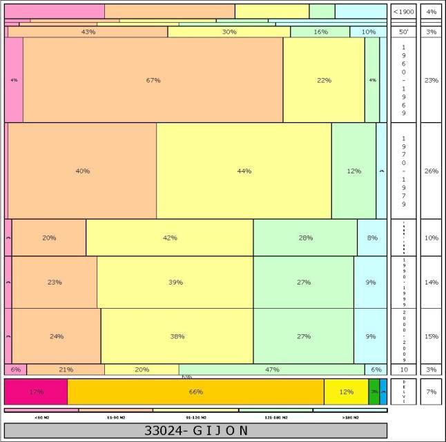 tabla GIJON  % edad+tamaño edificacion