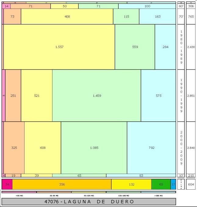 tabla LAGUNA DE DUERO edad+tamaño edificacion