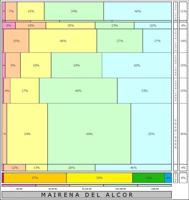 tabla MAIRENA DEL ALCOR edad+tamaño edificacion