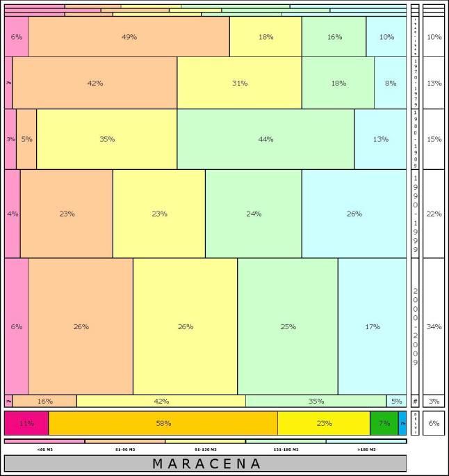 tabla MARACENA edad+tamaño edificacion