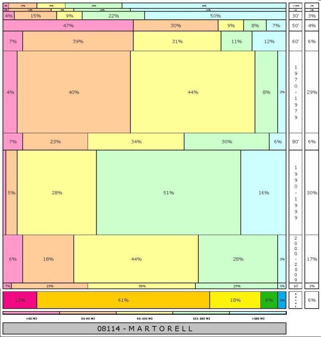 tabla MARTORELL  2.121996e-314dad+tamaño edificacion
