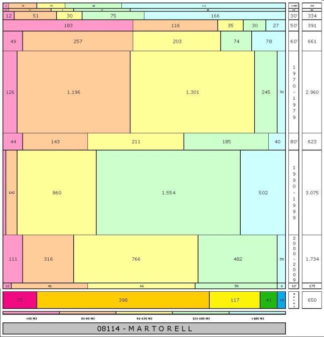 tabla MARTORELL edad+tamaño edificacion