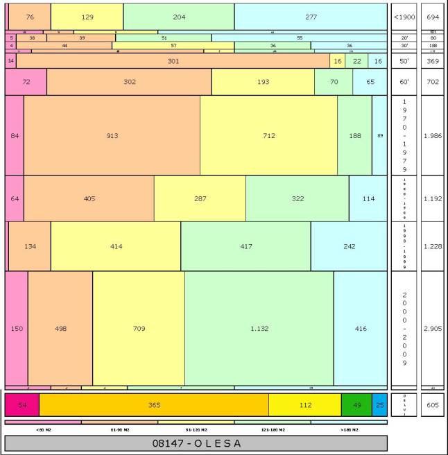 tabla OLESA edad+tamaño edificacion