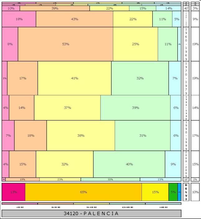 tabla PALENCIA  2.121996e-314dad+tamaño edificacion