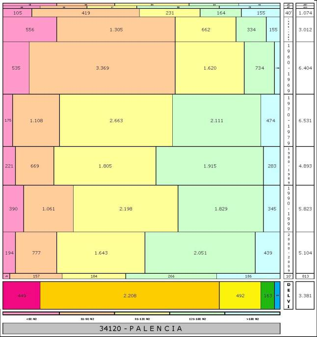 tabla PALENCIA edad+tamaño edificacion