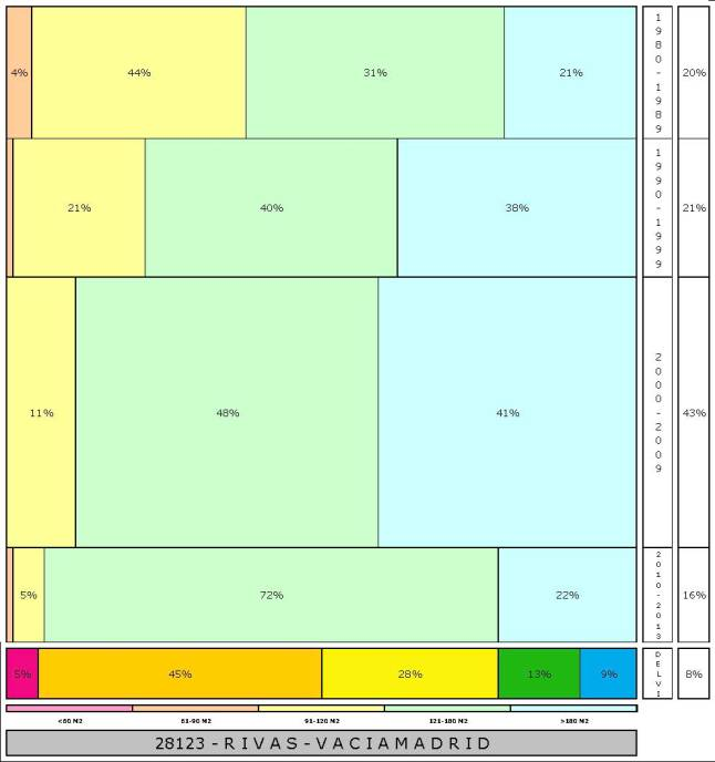 tabla RIVAS 2.121996e-314dad+tamaño edificacion