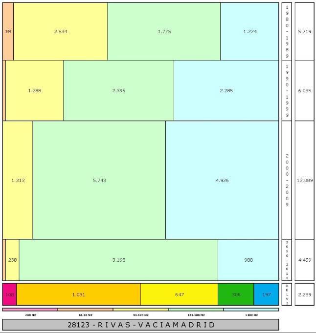 tabla RIVAS edad+tamaño edificacion