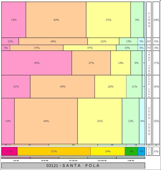 tabla SANTA POLA 2.121996e-314dad+tamaño edificacion