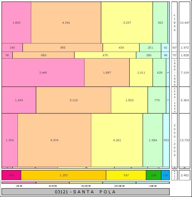 tabla SANTA POLA edad+tamaño edificacion
