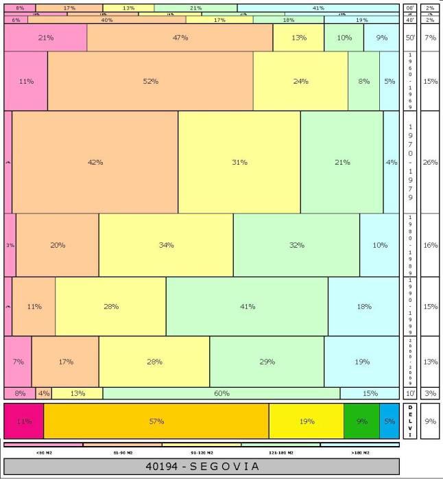 tabla SEGOVIA  2.121996e-314dad+tamaño edificacion